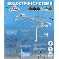 Інструкція по встановленню водостічної системи