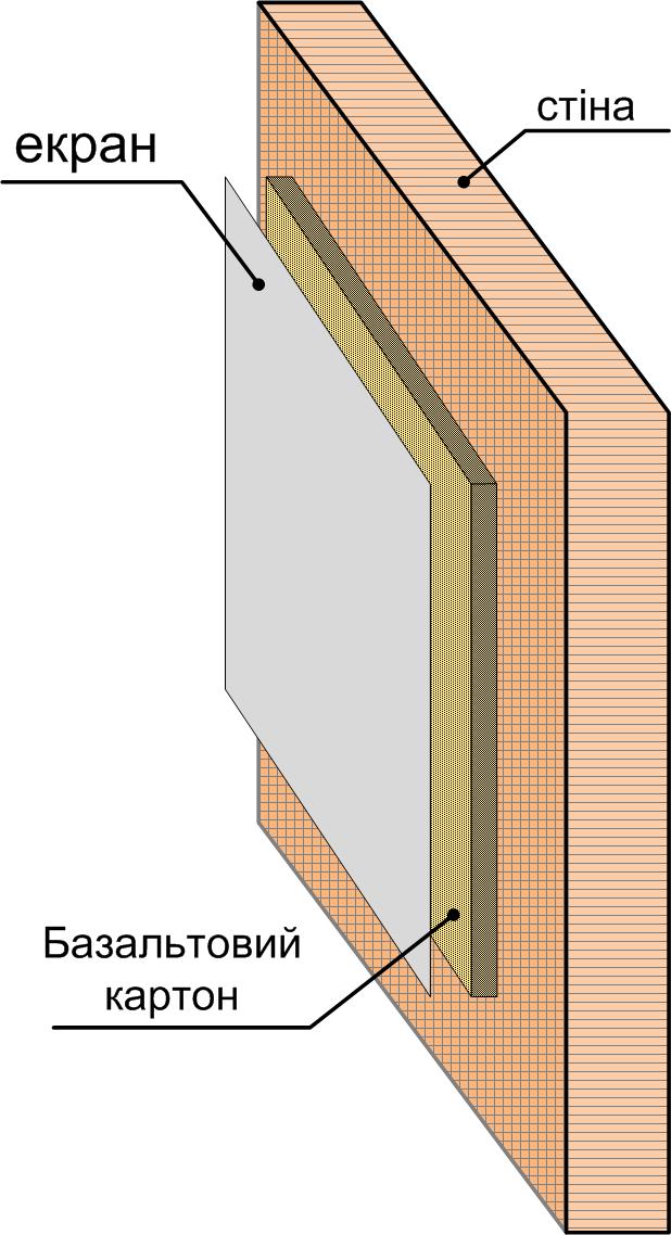 схема екран-базальт-стіна