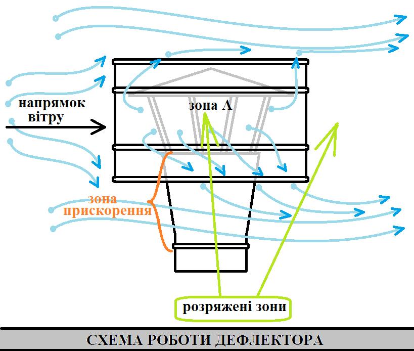 Схема роботи дефлектора