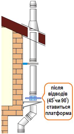 дод схема монтажу, настінна розвантажувальна платформа