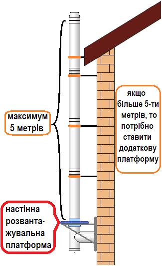 схема монтажу, настінна розвантажувальна платформа