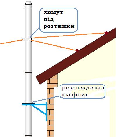 схема - хомут під розтяжки