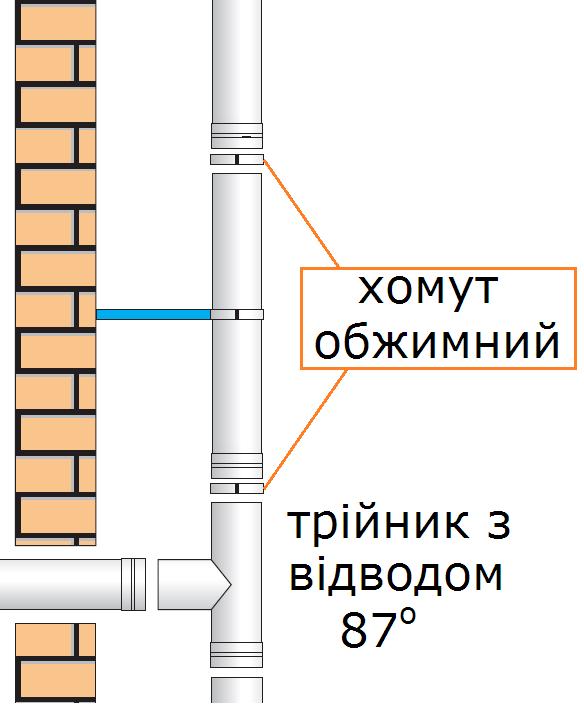 схема застосування обжимний хомут