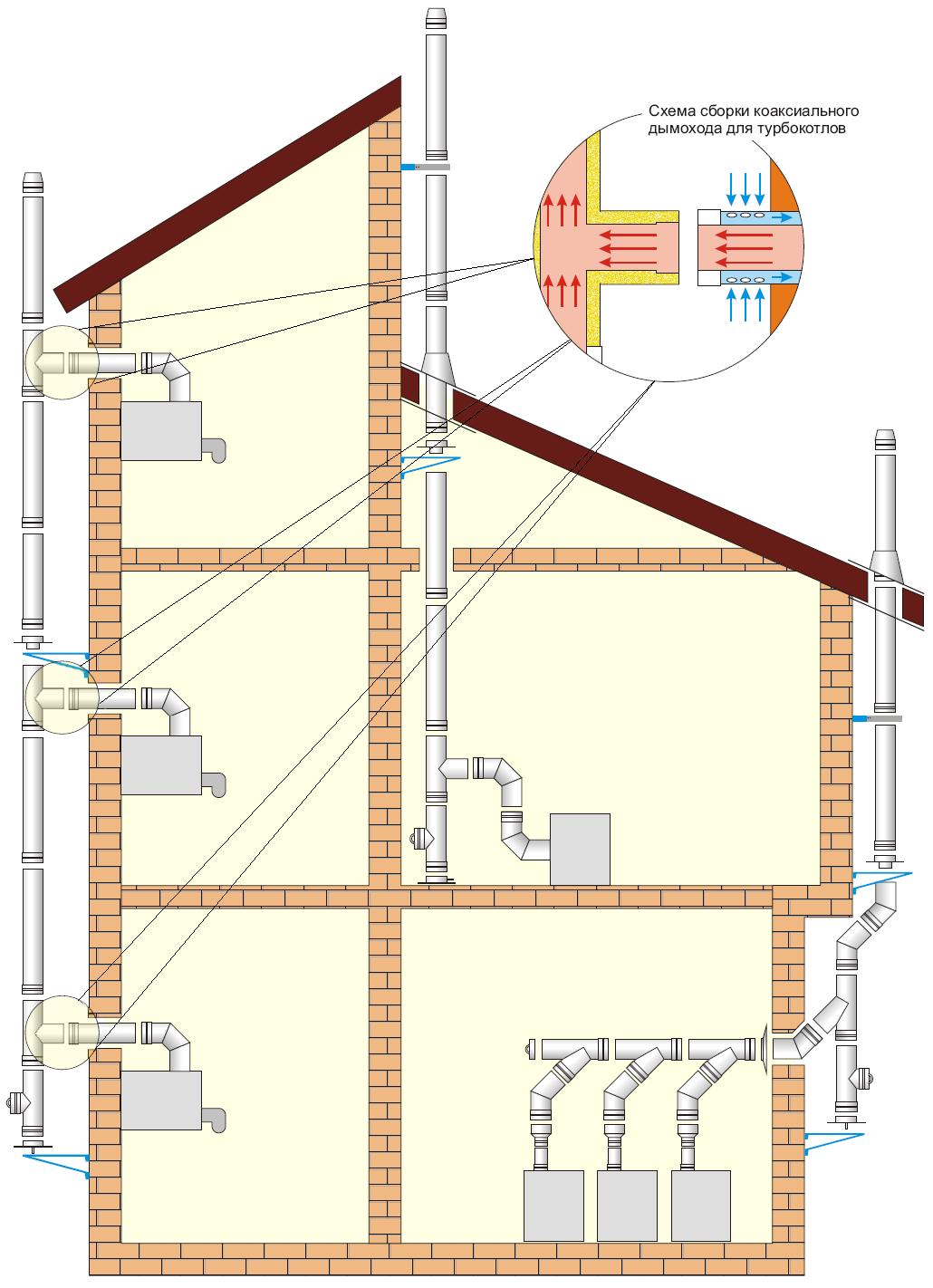 схема коаксиального дымохода для турбокотлов