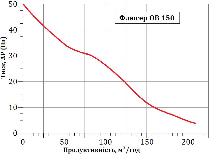Графік залежності продуктивність-тиск