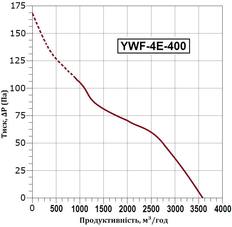 схема 3 флюгер ywf 4e 400 b