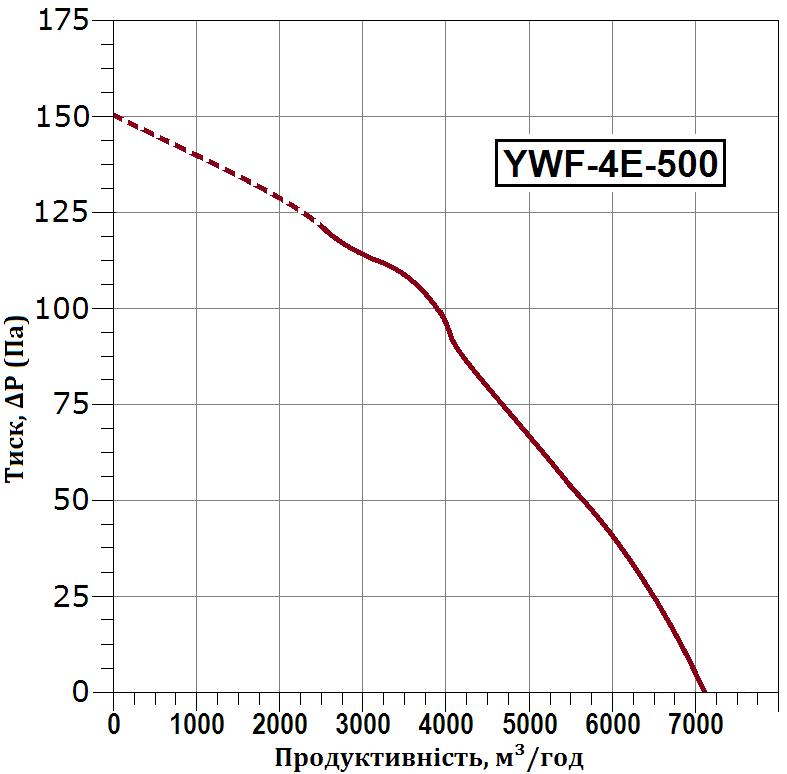 схема 3 флюгер ywf 4e 500 b