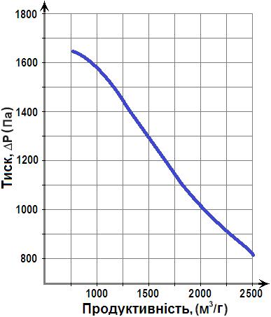 діаграма Горизонт ВР 287-46-2 1,1кВт
