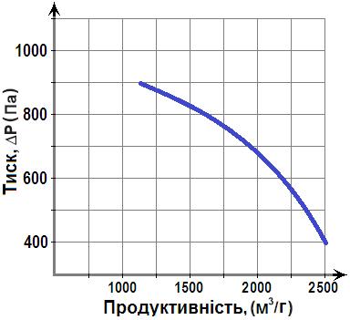 діаграма Горизонт ВР 287-46-2.5 0,75кВт