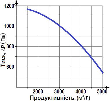 діаграма Горизонт ВР 287-46-3.15 1,5кВт