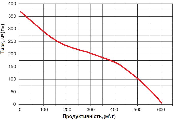 Графік вентс вцн 150
